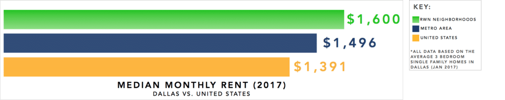 Dallas Real Estate Investment Market Trends & Statistics - Median Monthly Rent for 3 Bedroom Single Family Homes Infographic [2017]