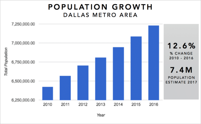 Dallas Real Estate Investment Market Trends & Statistics - Metro Area Population Growth 2010-2016 Infographic