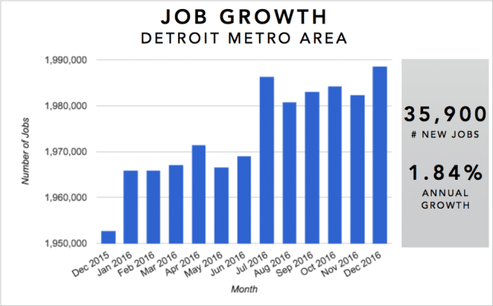 Detroit Real Estate Investment Market Trends & Statistics - Metro Area Annual Job Growth Infographic [2017]