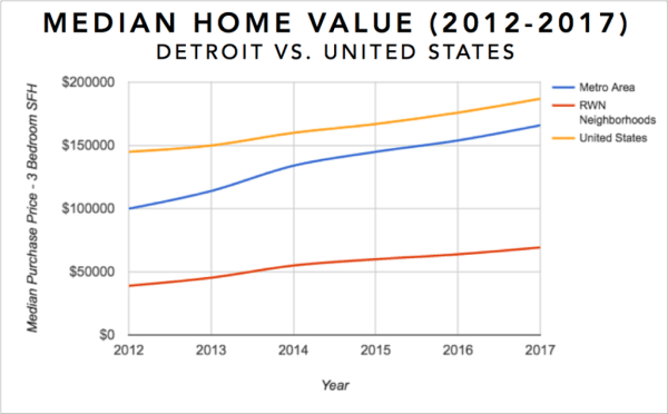 Detroit Real Estate Investment Market Trends & Statistics - Median Equity Growth for 3 Bedroom Single Family Homes 2012-2017 Infographic