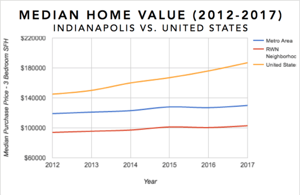 Indianpolis Real Estate Investment Market Trends & Statistics - Median Equity Growth for 3 Bedroom Single Family Homes 2012-2017 Infographic