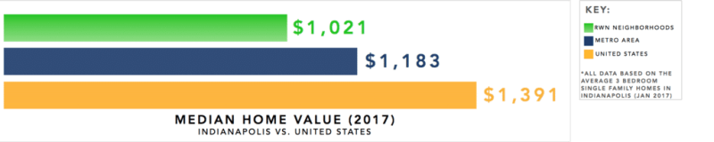 Indianpolis Real Estate Investment Market Trends & Statistics - Median 3 Bedroom Home Value Infographic [2017]