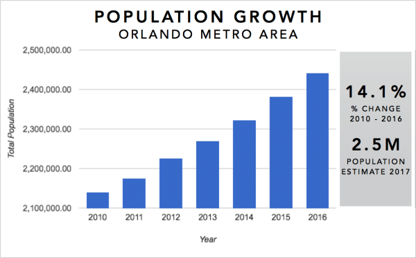 Graph showing population growth in the Orlando metro over the last 5 years (2010-2016) as well as the predicted population as of 2017.