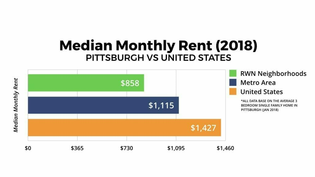 Pittsburgh Real Estate Market Median Monthly Rent 2018