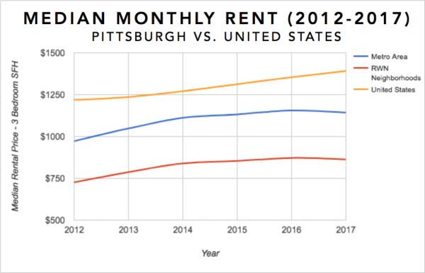Pittsburgh Real Estate Investment Market Trends & Statistics - Median Rental Appreciation for 3 Bedroom Single Family Homes 2012-2017 Infographic