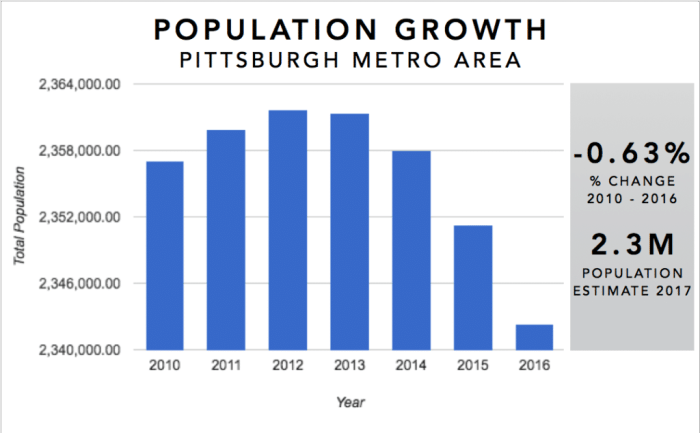 Pittsburgh Real Estate Investment Market Trends & Statistics - Metro Area Population Growth 2010-2016 Infographic