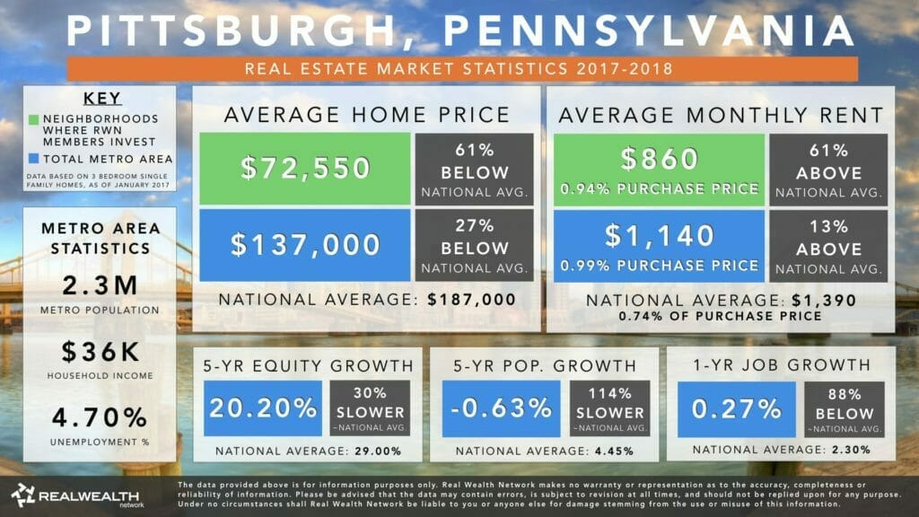 Pittsburgh Real Estate Market Trends & Statistics Infographic 2017-2018