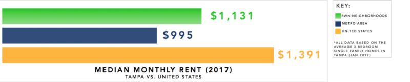 Tampa Real Estate Investment Market Trends & Statistics - Median Monthly Rent for 3 Bedroom Single Family Homes Infographic [2017]