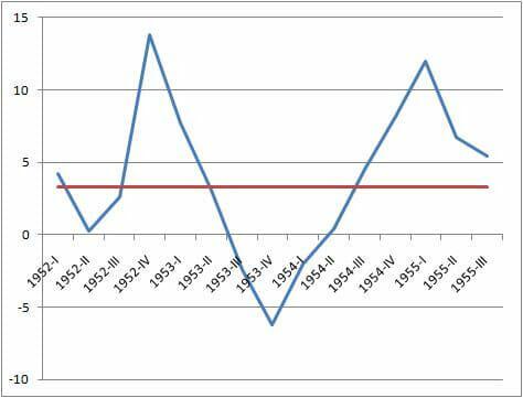 Image Highlighting V-shaped graph recession