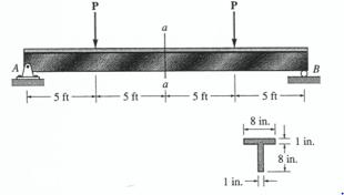 Solved Determine The Magnitude Of The Maximum Loads P Tha