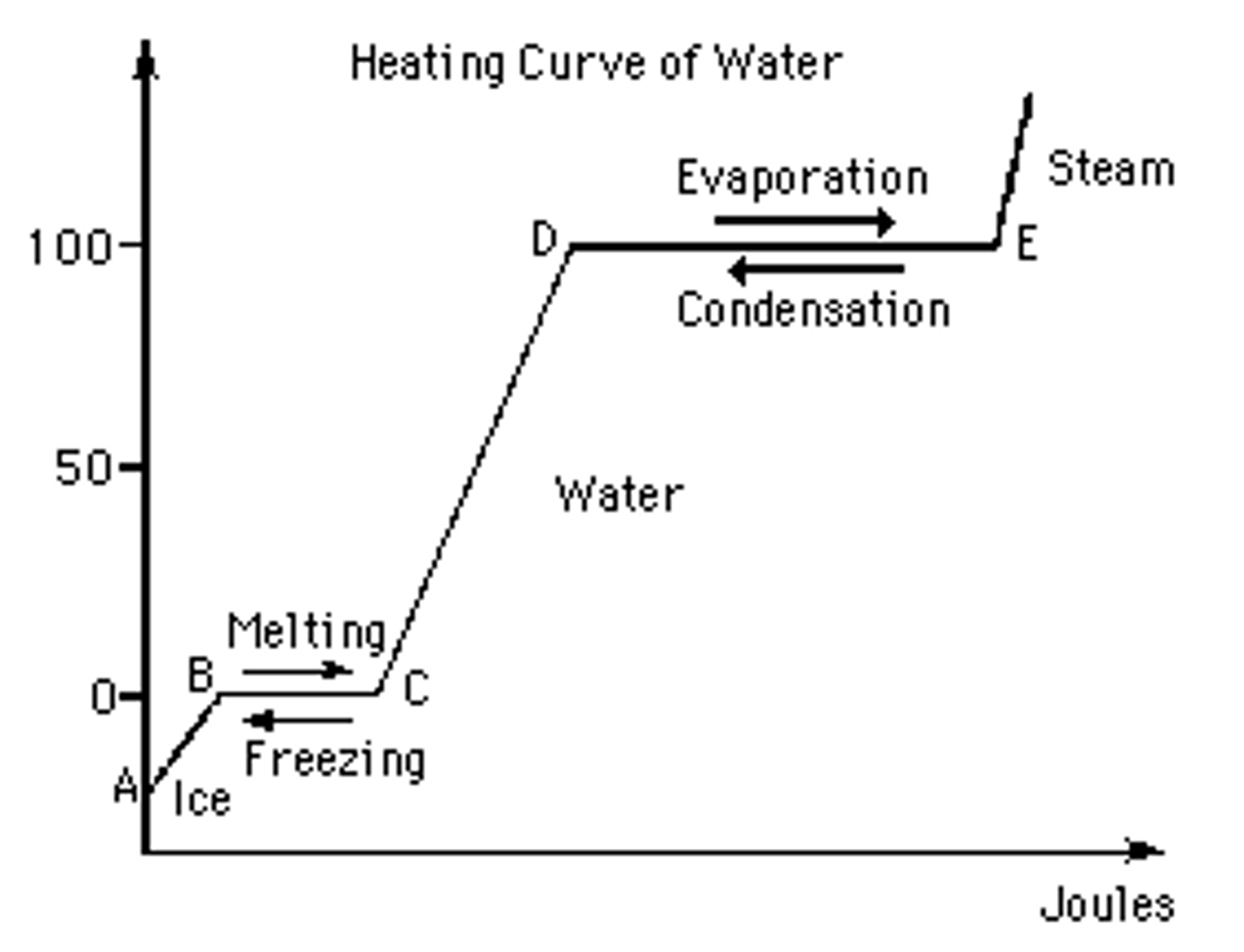 Solved The Graph Above Shows The Heating Curve Of Water