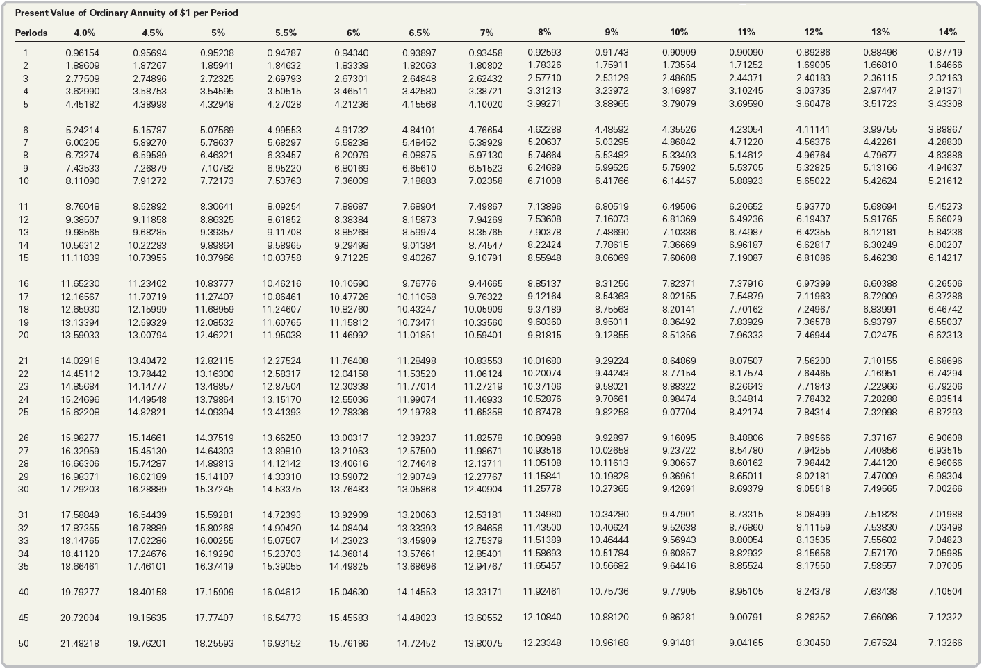 Solved Present Value Of An Annuity On January 1 Yo
