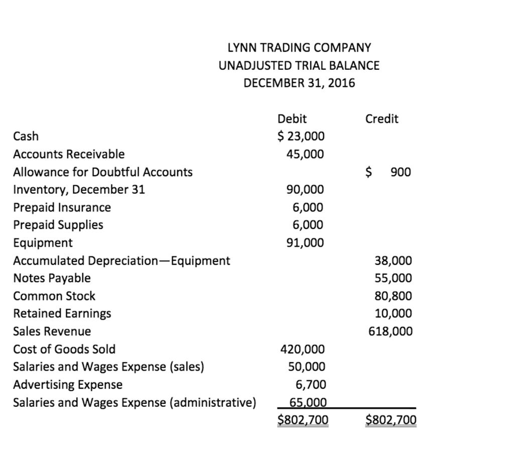 Solved Lynn Trading Company Unadjusted Trial Balance Dece
