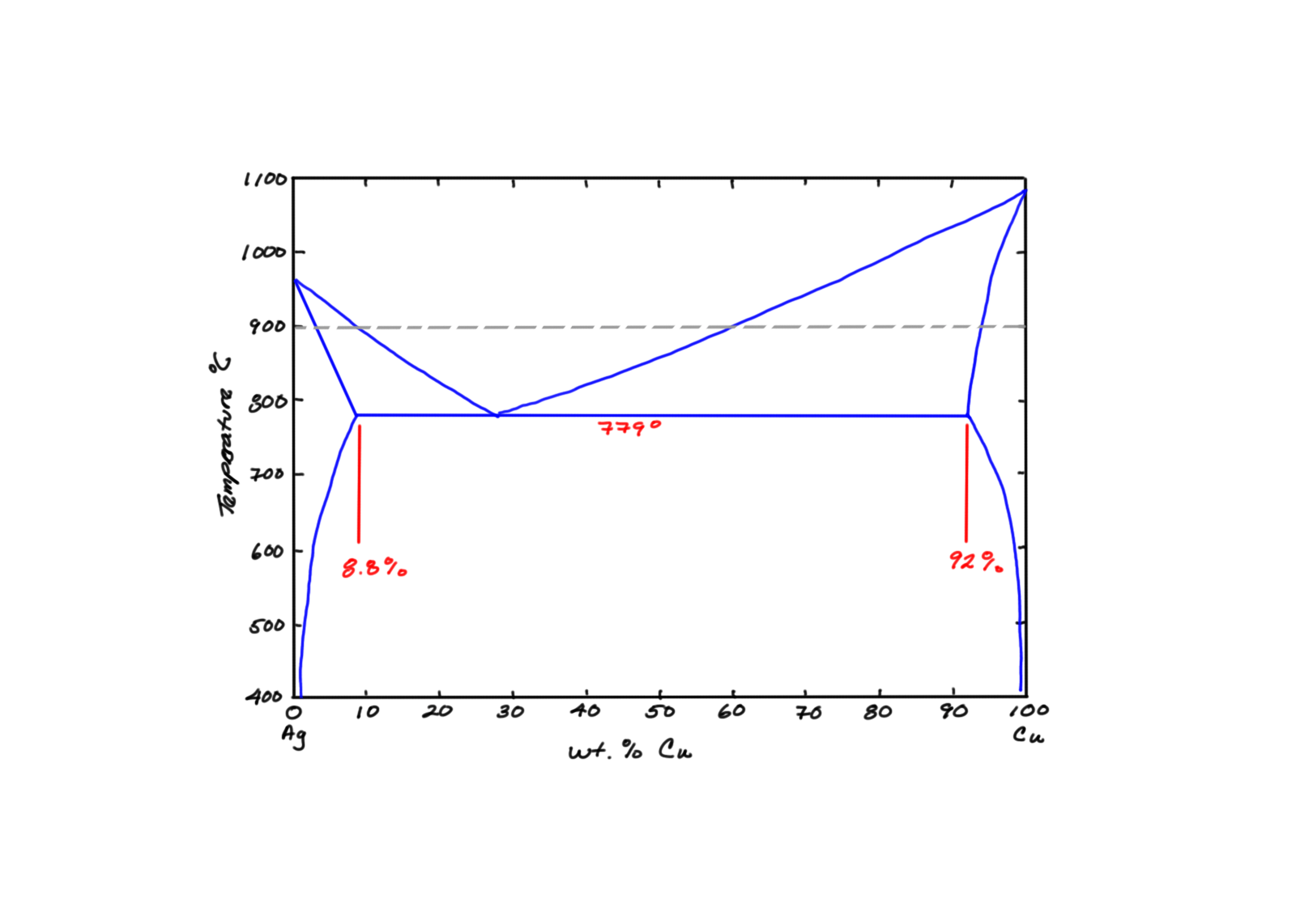 Solved Shown Below Is The Cu Ag Phase Diagram Use This D