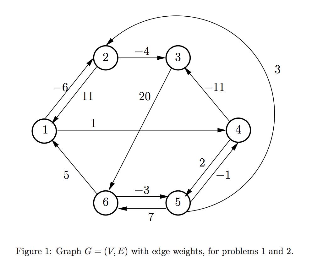 Solved Floyd Warshall In Figure 2 The Floyd Warshall Al
