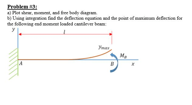 Solved: Plot Shear, Moment, And Free Body Diagram. Using I