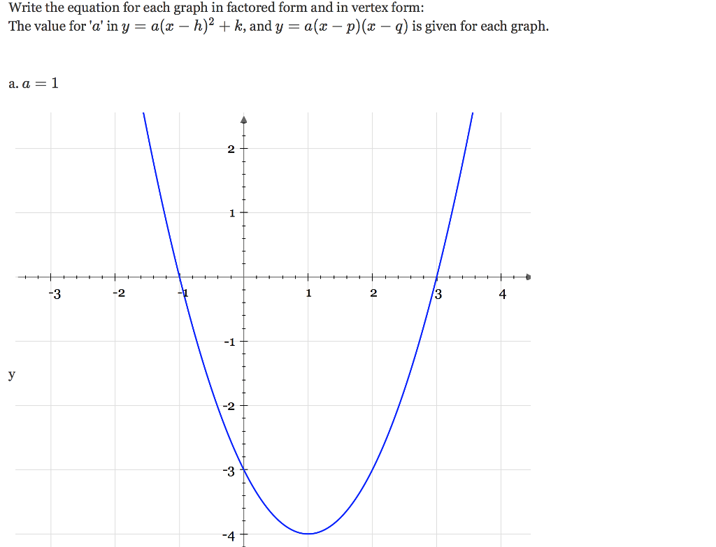 How To Graph A Vertex Form Equation