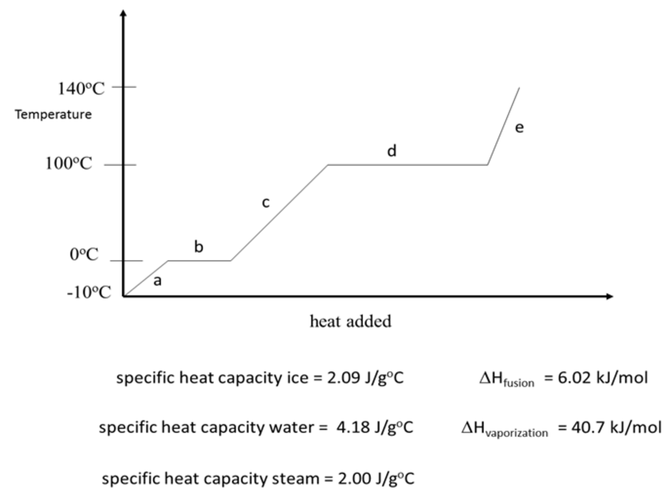 Solved The Figure Shown Below Is The Heating Curve Obtain