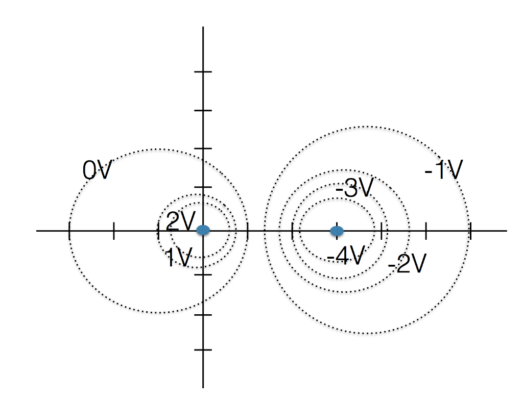 Solved Equipotential Lines For Potentials Spaced By 1 V F