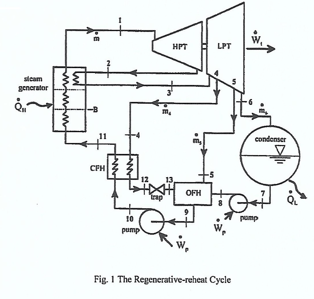 Solved A Steam Power Plant Operating On The Reheat Regene