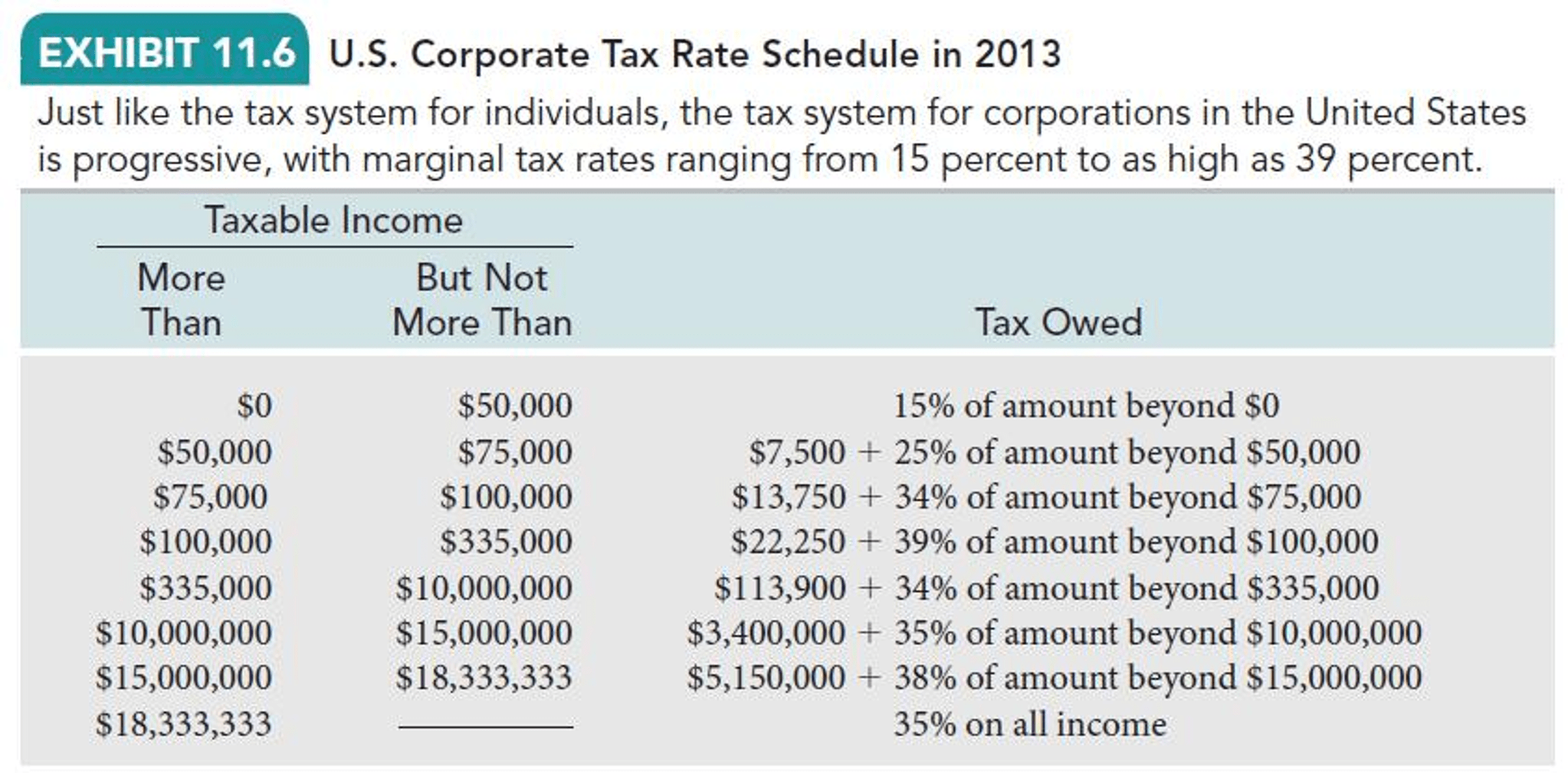 Solved Given The U S Corporate Tax Rate Schedule Shown B