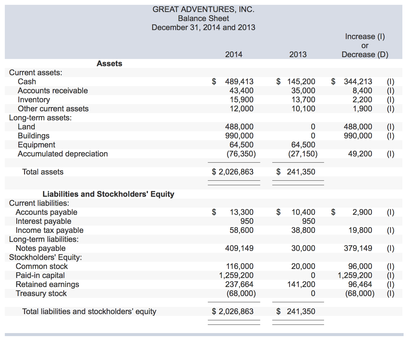 Solved The Income Statement Balance Sheets And Addition