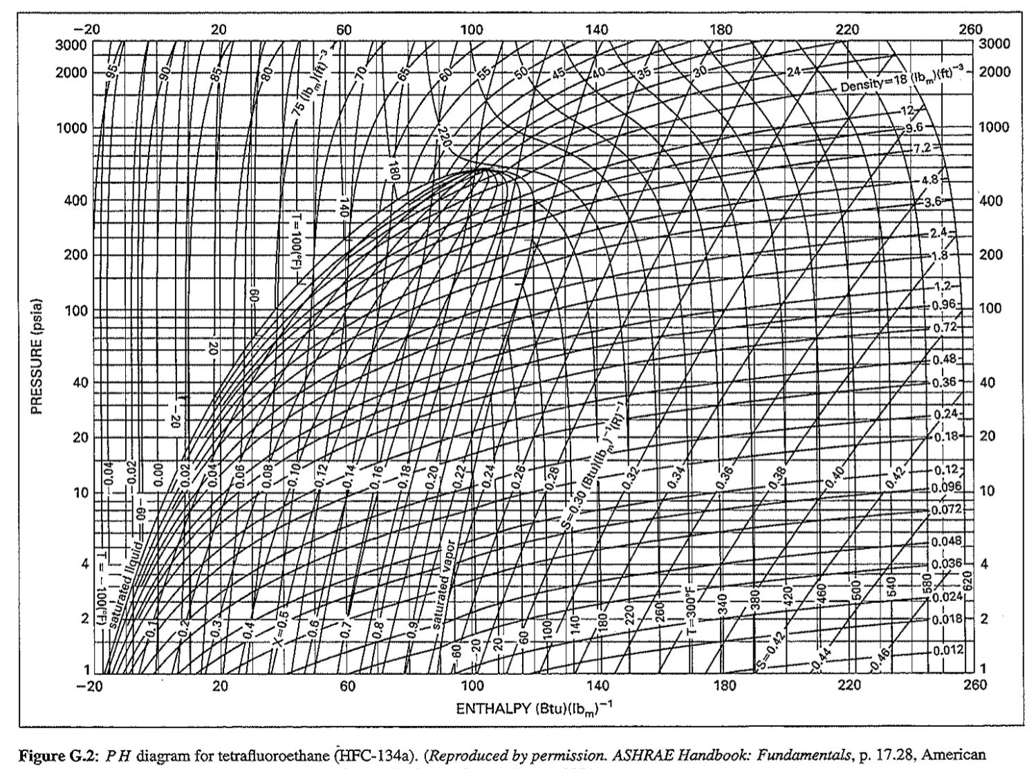 Solved 2 5 Points The P H Diagram Pressure Vs Entrop