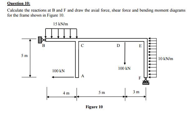bending moment diagram calculator for frames framess co rh framess co shear force and bending moment diagram calculator pdf shear force and bending moment diagram calculator pdf