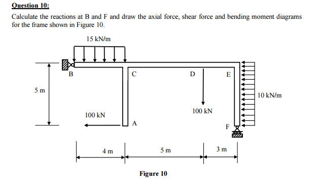 Bending Moment Diagram Calculator For Frames Framess