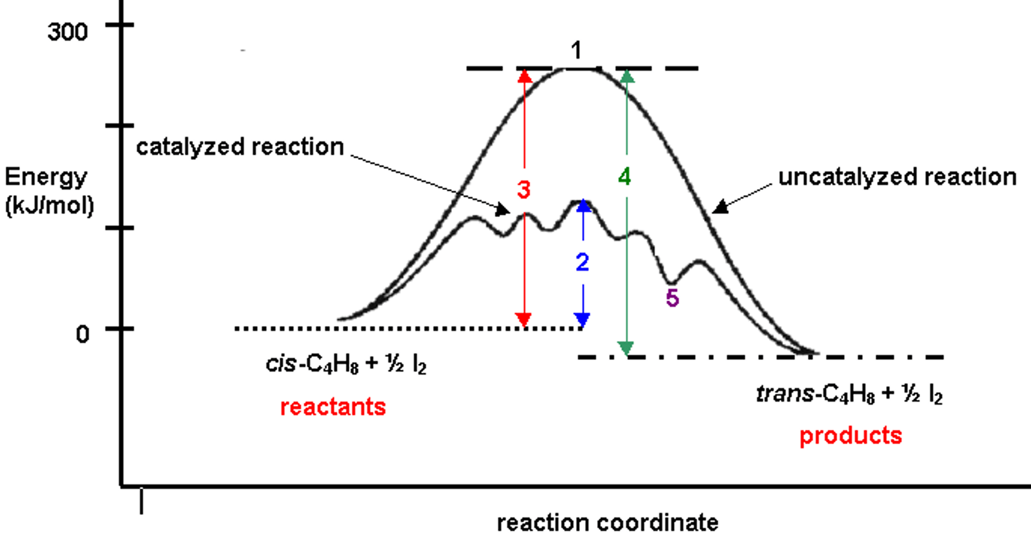Solved The Diagram Shown Above Shows The Reaction Profile