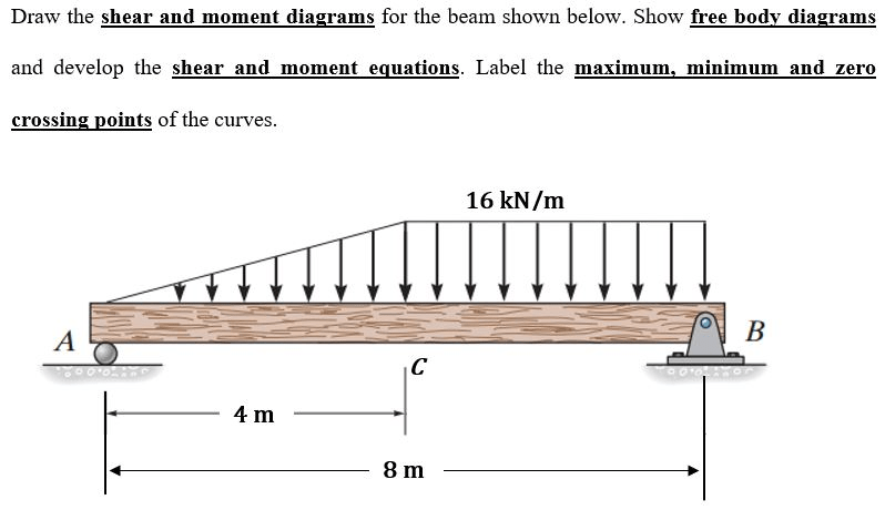 Solved: Draw The Shear And Moment Diagrams For The Beam Sh