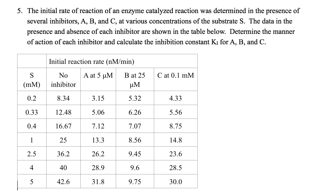 Solved The Initial Rate Of Reaction Of An Enzyme Catalyze