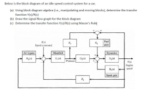 Solved: Below Is The Block Diagram Of An Idle Speed Contro