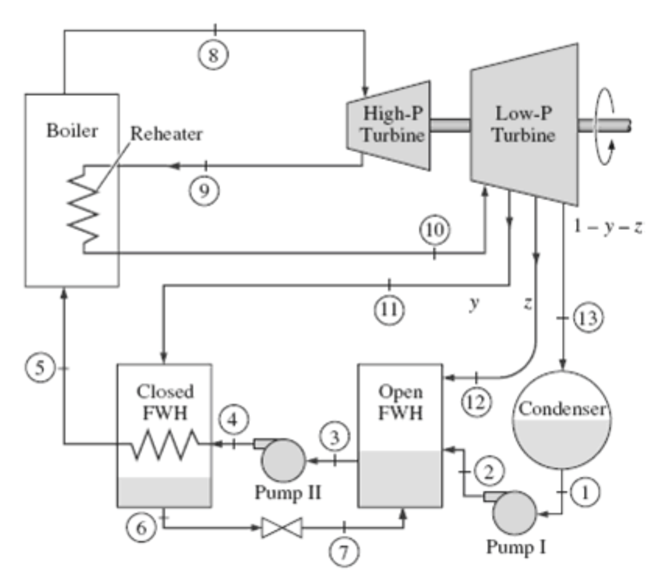 Telecom Power Plant Diagram
