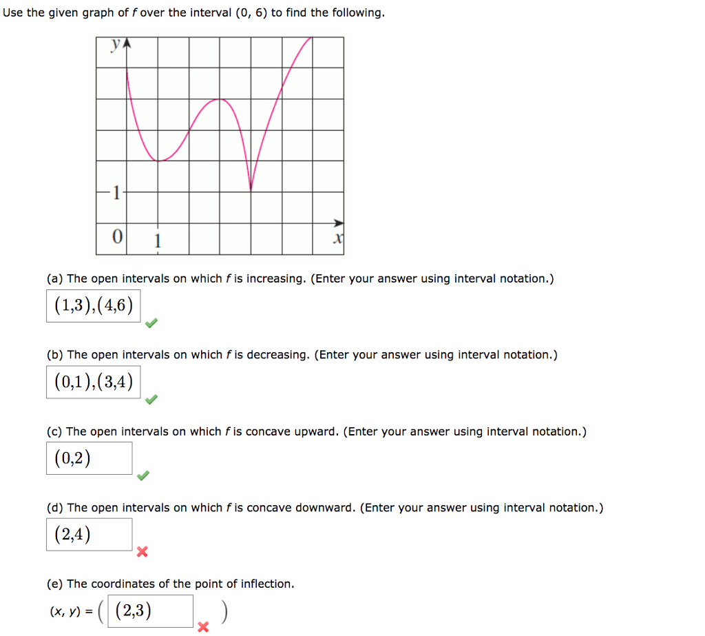 Solved Use The Given Graph Of F Over The Interval 0 6