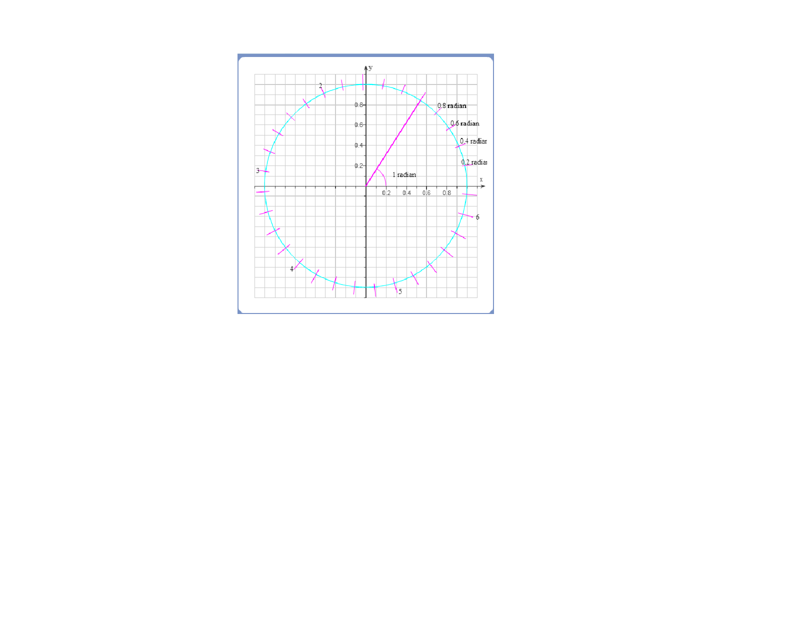Solved The Figure Displays A Unit Circle And An Angle Of