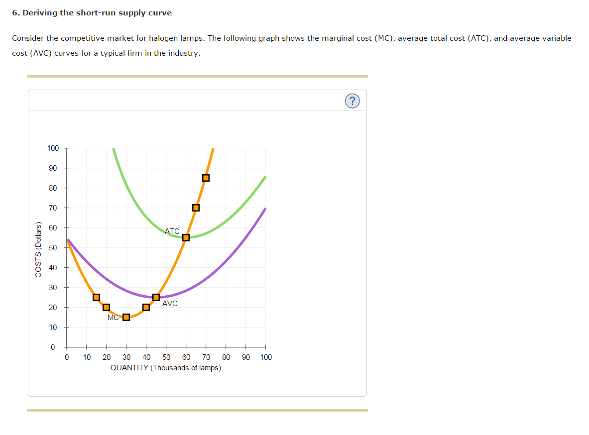 Solved Deriving The Short Run Supply Curve Consider The C