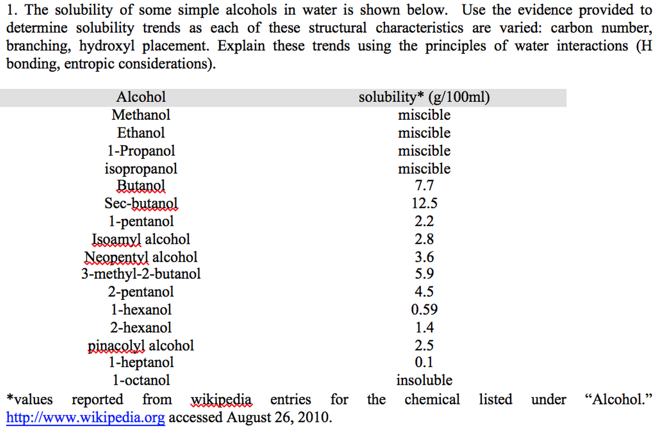 Solved 1 The Solubility Of Some Simple Alcohols In Water