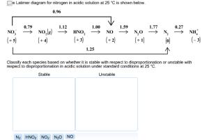 Solved: Latimer Diagram For Nitrogen In Acidic Solution At