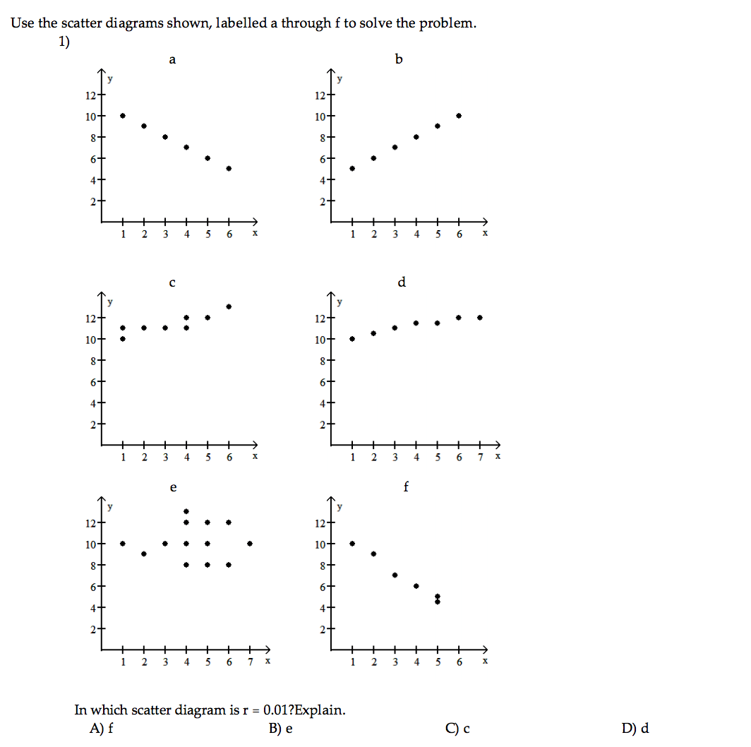 Use The Scatter Diagrams Shown Labelled A Through