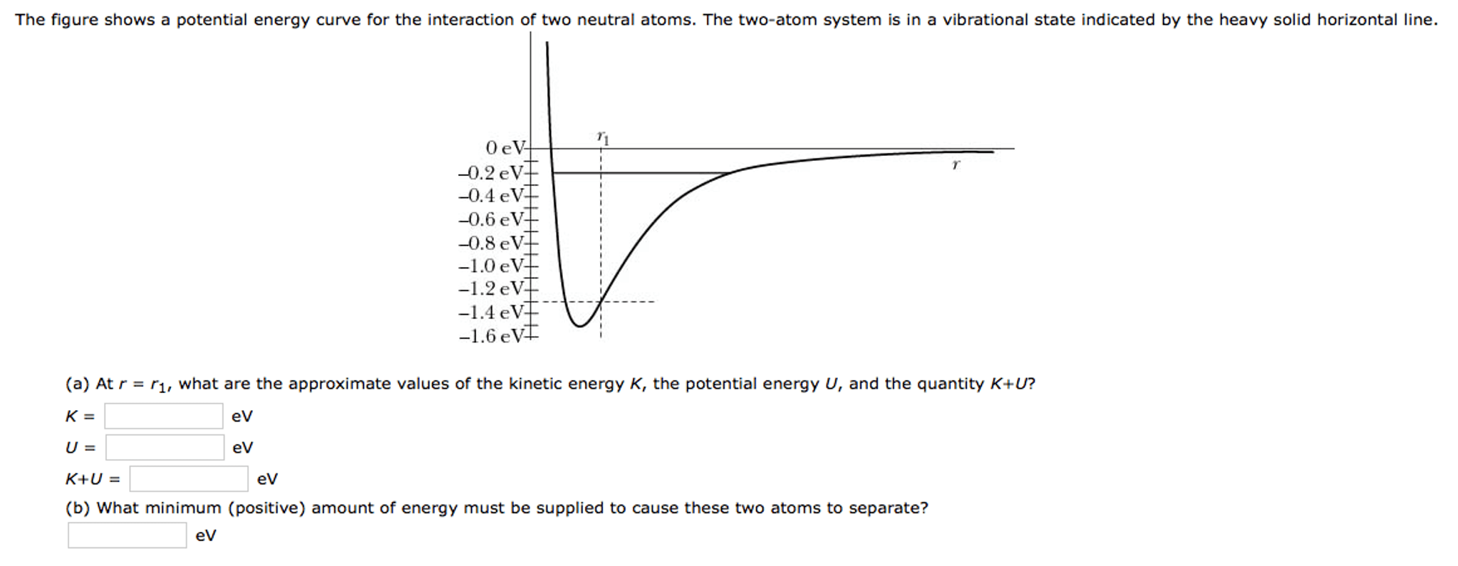 Solved The Figure Shows A Potential Energy Curve For The