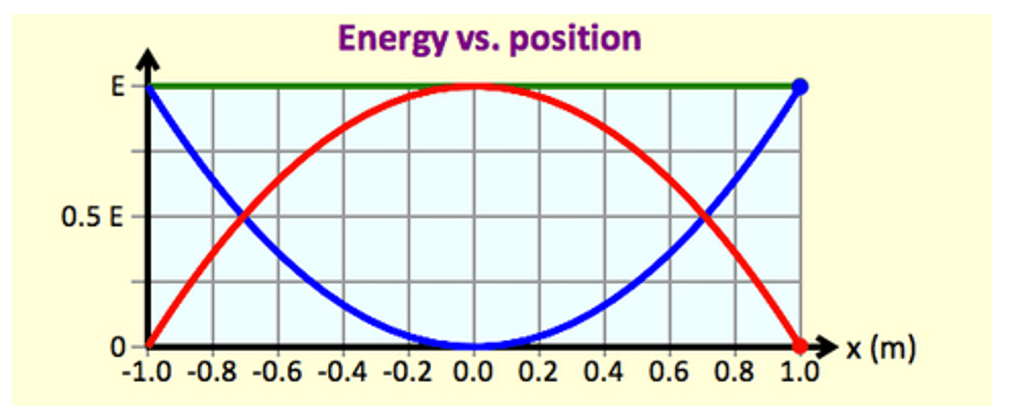 Solved The Graph Below Shows The Elastic Potential Energy