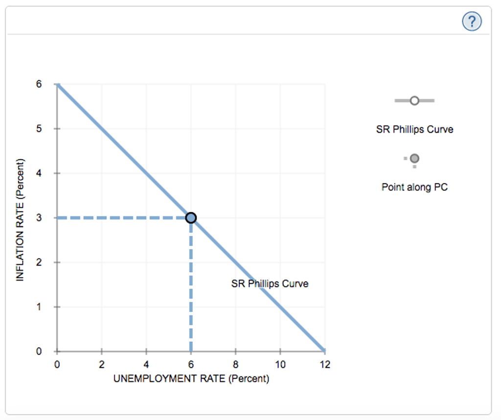 Solved 4 Monetary Policy And The Phillips Curve The Foll