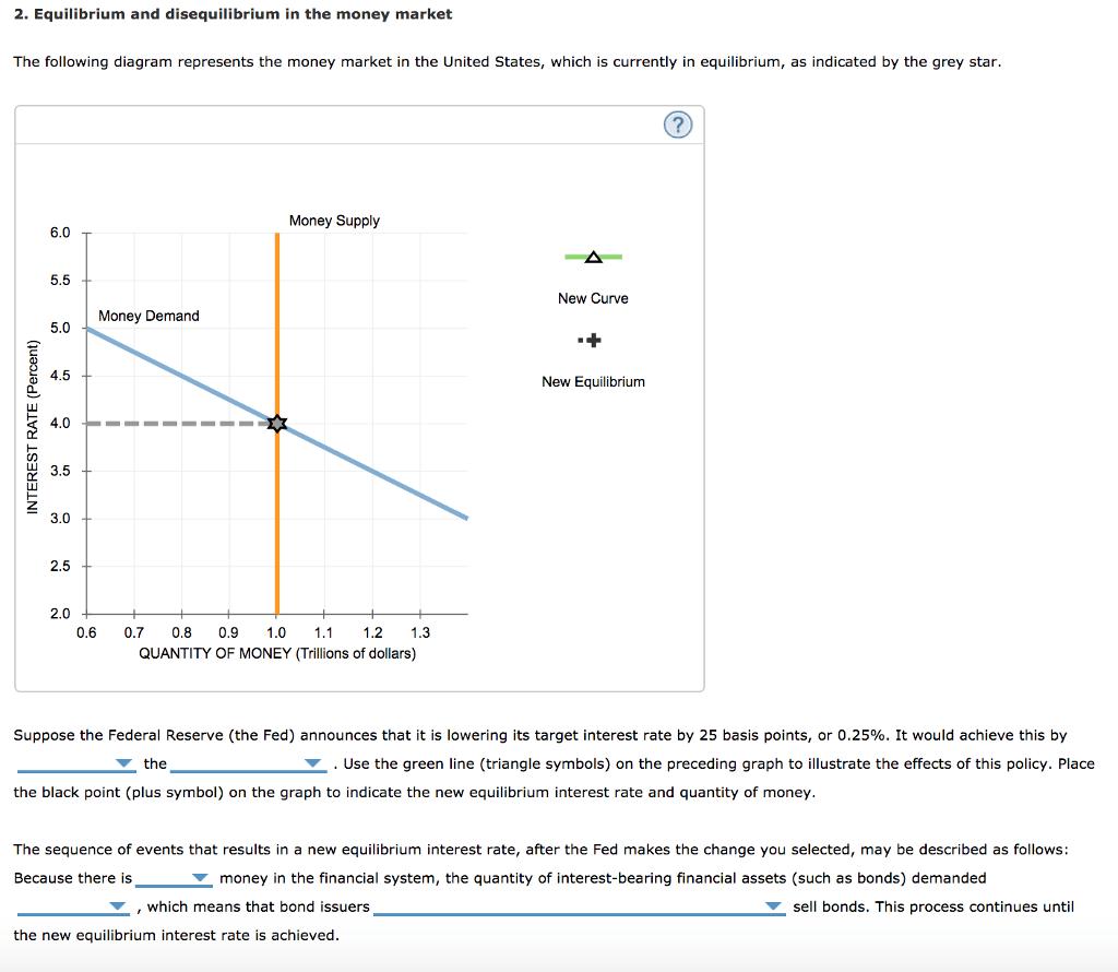 Solved 2 Equilibrium And Disequilibrium In The Money Mar
