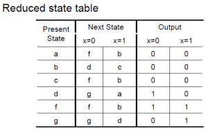 Solved: Draw The Corresponding State Diagram For Both The  | Chegg