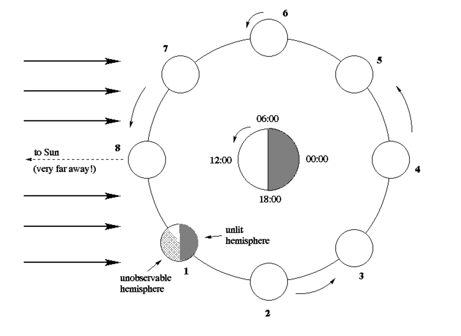 Solved Phases Of The Moon Exercise Prepared By The Unive