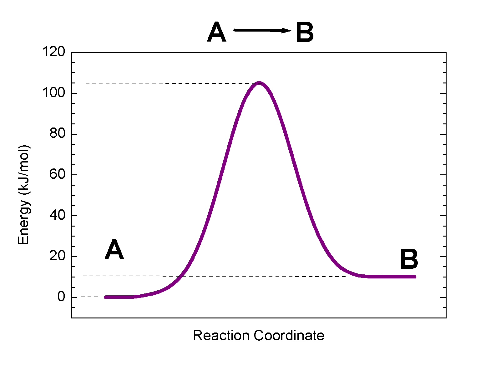 Solved The Graph Below Shows The Energy Profile For The I