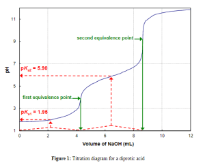 Solved: Construct A Titration Diagram (pH Vs Titrant Volu