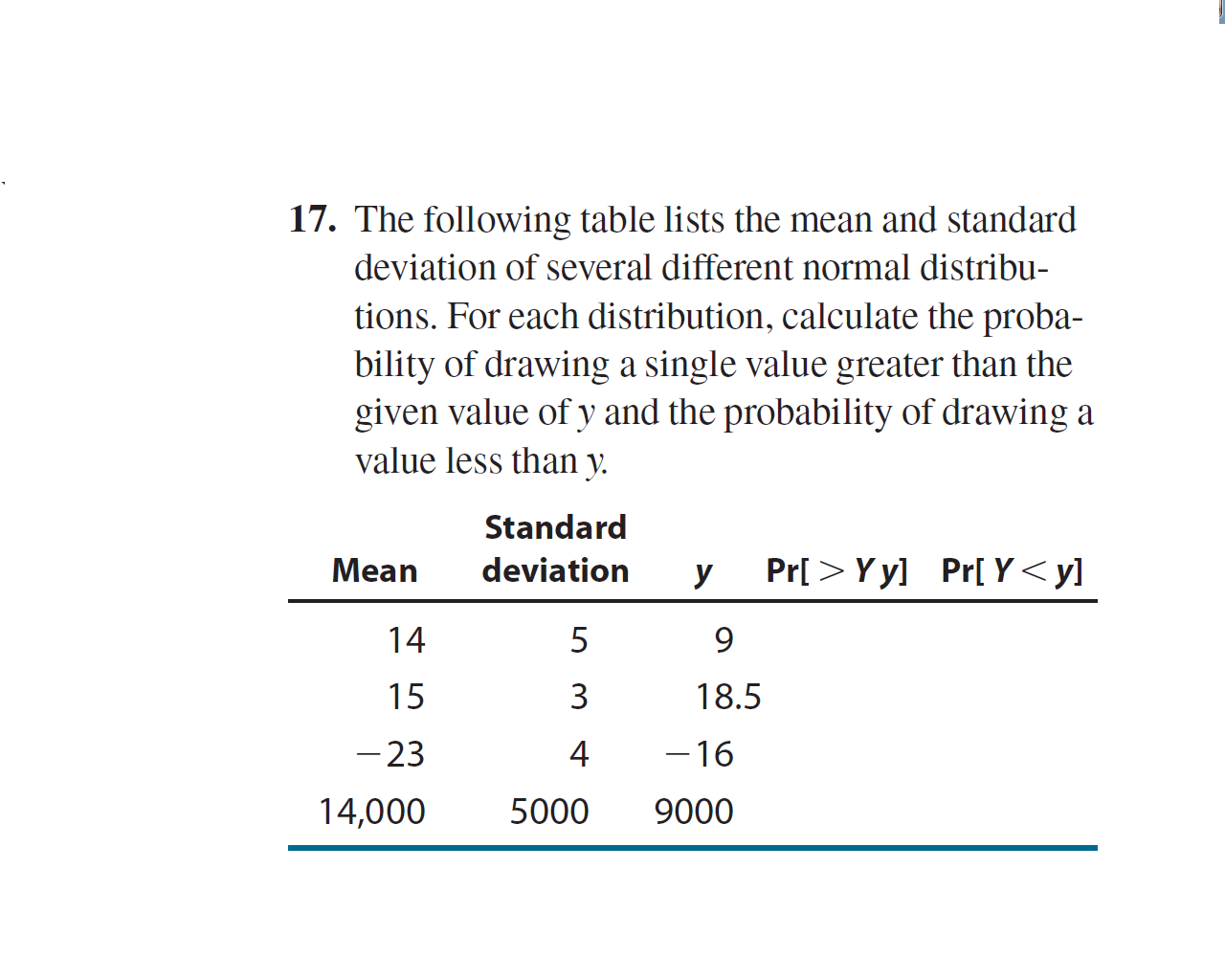 Solved The Following Table Lists The Mean And Standard De