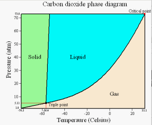 Solved:  Using The Phase Diagram Of CO2, Estimate The App